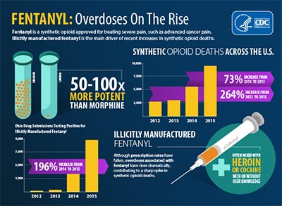 Fentanyl:  Resources and Information in English / Spanish