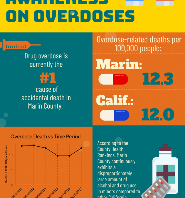 Drugs, Death & Discussion: Time to Talk About Overdose